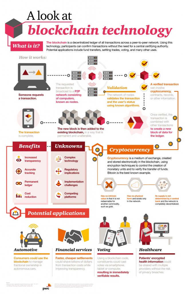 https://www.pwc.com/us/en/financial-services/fintech/bitcoin-blockchain-cryptocurrency.html